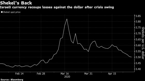 Bank of Israel Draws the Line on Currency Gains After Crisis