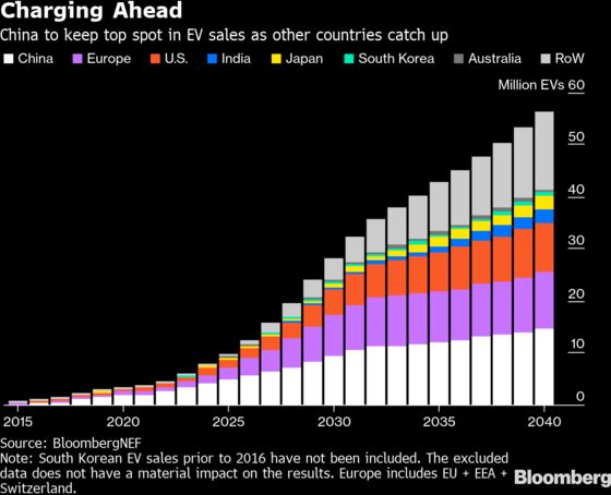 China Set to Dominate Electric Vehicle Battleground For Decades