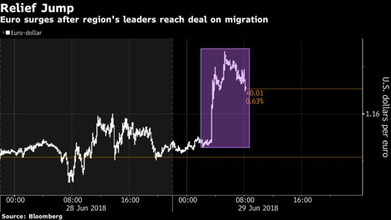 Euro, Italian Bonds Jump After European Migration Deal Reached