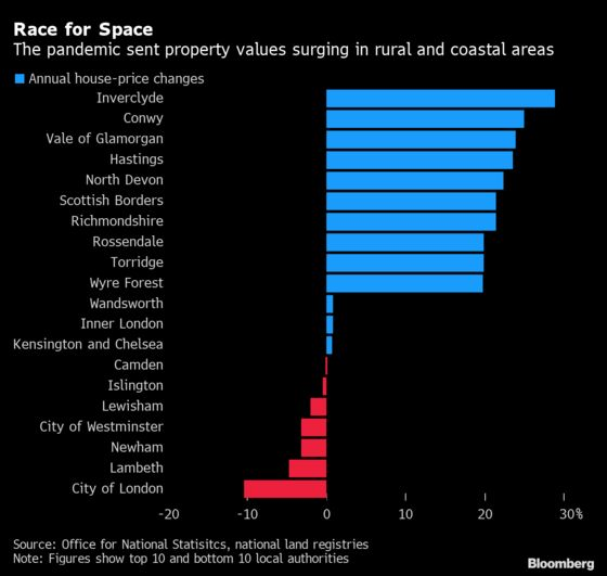 U.K. Property Boom Is Pricing Out Workers in Tourism Hotspots