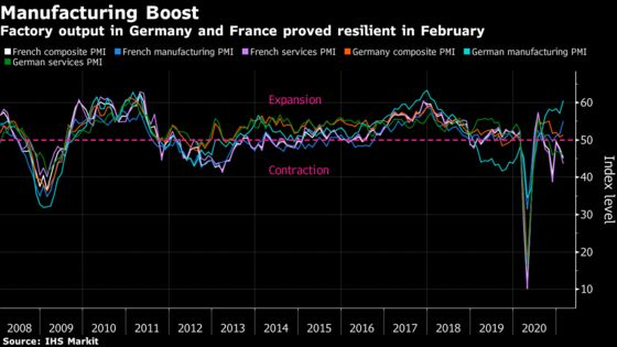 Manufacturing Boost Helps Bolster Euro Area's Top Two Economies