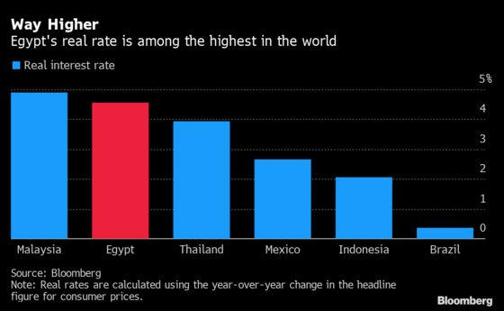 World's Second-Highest Real Rate Could Be Here to Stay for Egypt