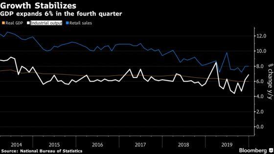 China's Economy Grew 6% in Fourth Quarter, Investment Picks Up