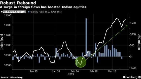 A $3.3 Billion Manager Sees Hung Parliament Hurting India Share Rally