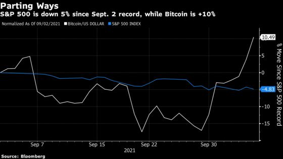 Bitcoin Unshackles From Stocks, Bucking Trend and Cheering Bulls