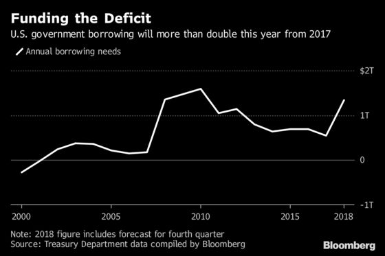 Treasury Sees 2018 Borrowing Needs Surging to $1.34 Trillion