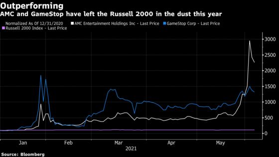 How to Tell If AMC, GameStop Can Make the Russell 1000