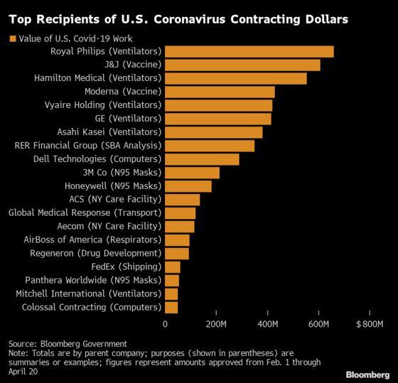 Counting the Biggest Winners of the $7.2 Billion U.S. Coronavirus Battle