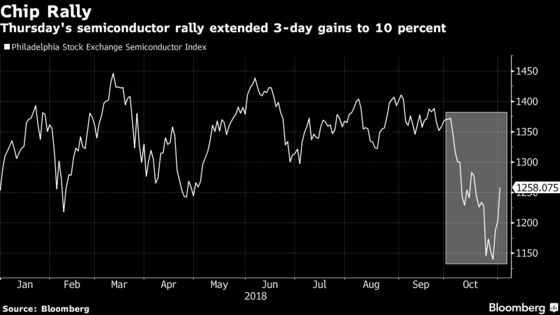 Chip Stocks Jump Most Since 2015 After NXP Eases Demand Fear