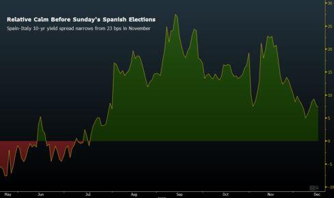 Spain-Italy 10-Year Yield Spread