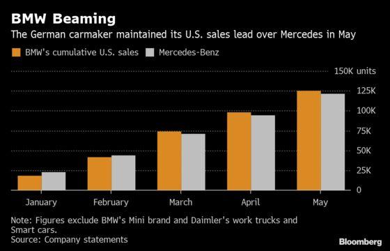 BMW Keeps Mercedes at Bay on U.S. Auto Sales