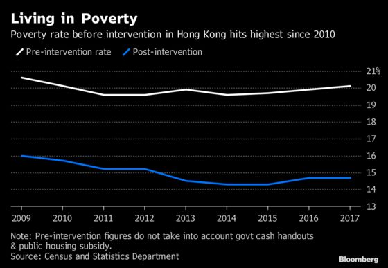 In Hong Kong, One in Five Are Living in Poverty