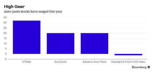 Auto-parts stocks have surged this year.