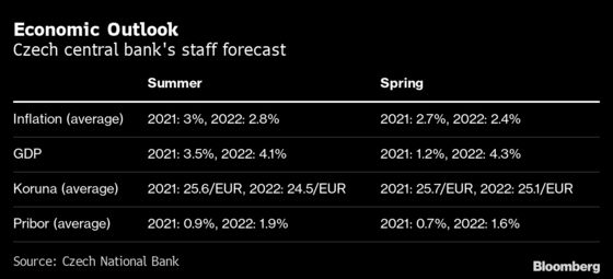 Czechs Outline More Rapid Rate Hikes as Inflation Risks Increase