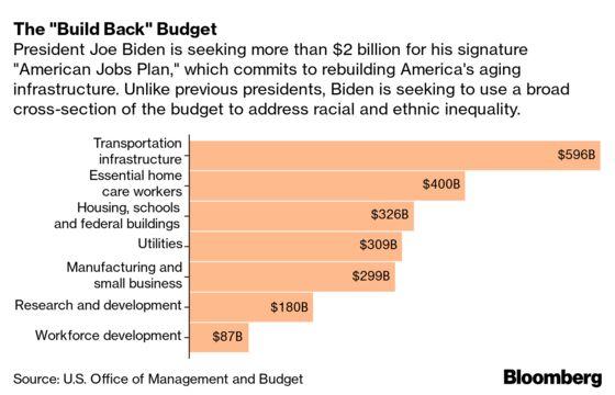 Biden Targets Racial, Social Inequities With Vast Spending Push