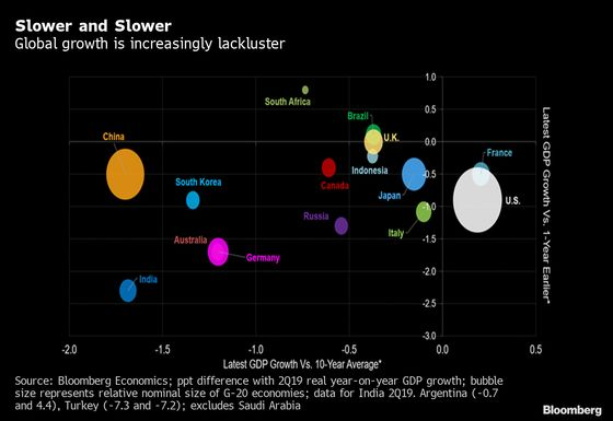 Charting the Global Economy: The Week in Review