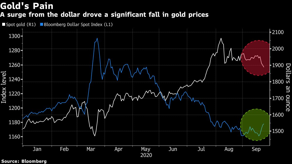 Is Gold S Rally Over Here Are Five