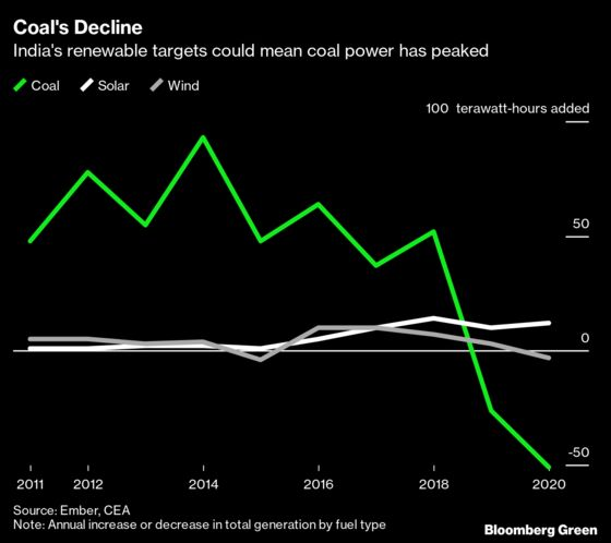 India's Coal Power Use May Have Already Peaked, Report Says