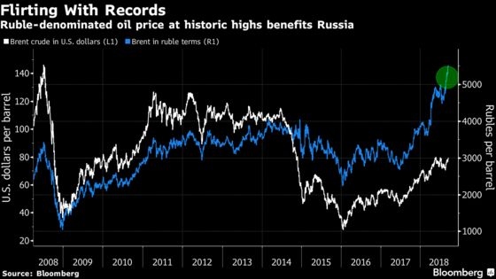 Russia Says Ready to Pump Oil at Record Rate If Market Requires