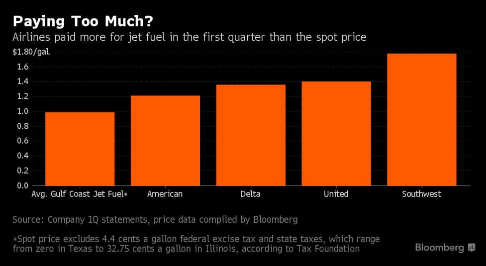 Biggest U S  Airlines Miss Cheapest Jet Fuel Prices in 12 Years