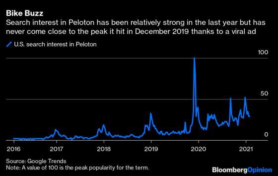 Peloton's Pandemic Ride Hits a Big Bump