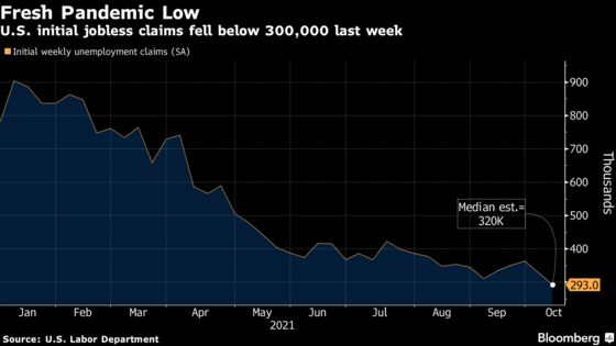 U.S. Initial Jobless Claims Drop to Lowest Since March 2020