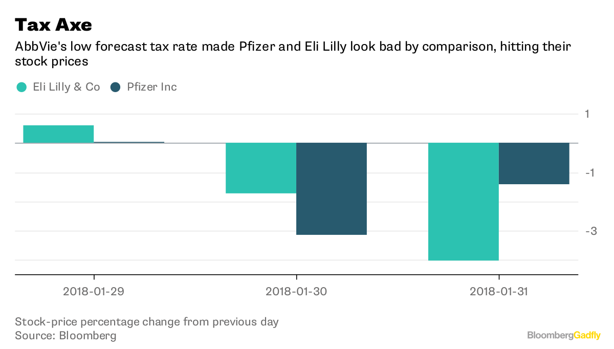 Eli Lilly beats earnings forecasts