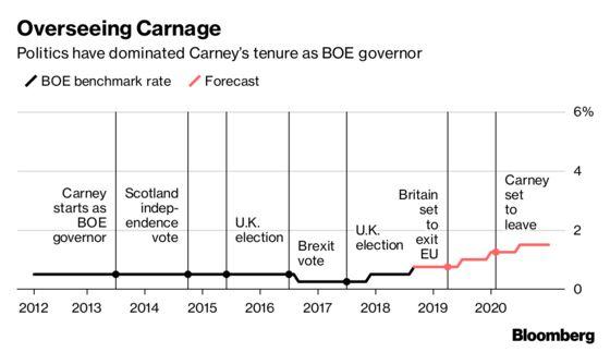 Carney Joins Britain's Backup Plans for Brexit Meltdown