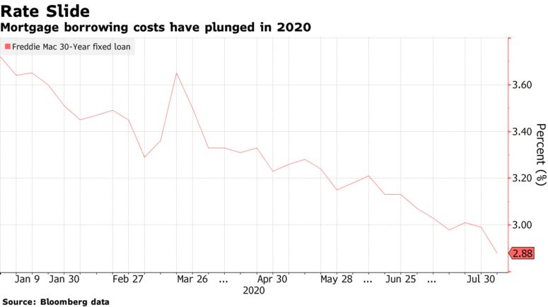 Mortgage borrowing costs have plunged in 2020