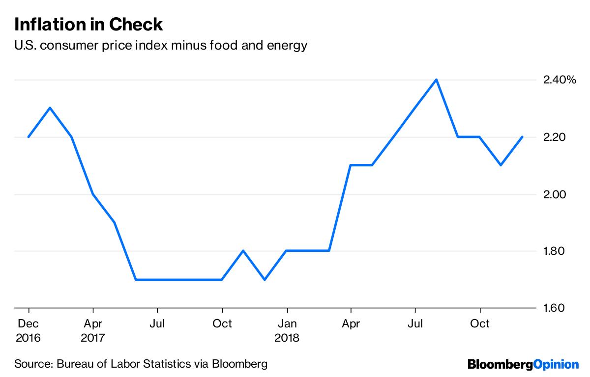 Source Bureau Of Labor Statistics Via Bloomberg