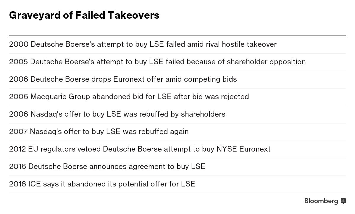 Eu blocks deutsche boerses 14 billion takeover of lse bloomberg when the exchange receives the formal notice the merger agreement will automatically terminate the german company said in a statement platinumwayz