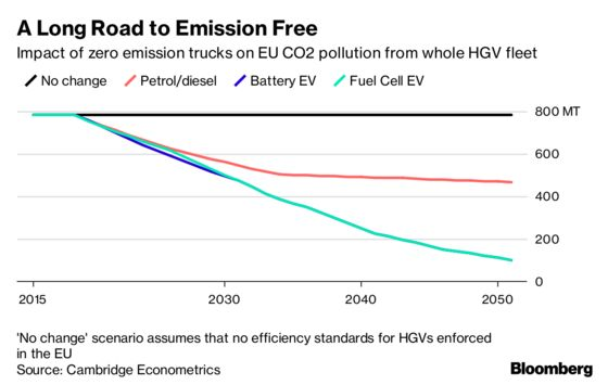 Electric Trucks Could Save Europe 11 Billion Barrels of Oil