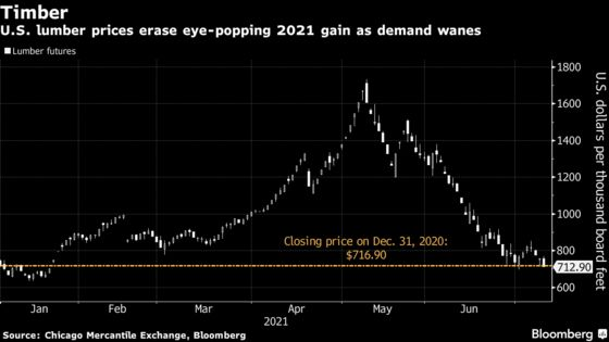Lumber Wipes Out 2021 Gain With Demand Ebbing After Record Boom