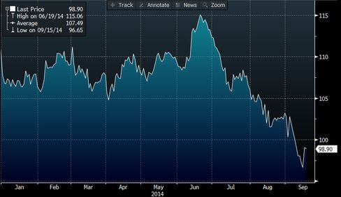 OIl prices have been steadily falling since mid-June