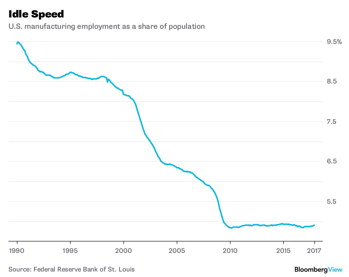 Trump Still Dreams of a 1950s-Era Economy - Bloomberg