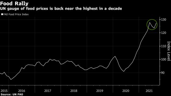 Global Food Costs Jump Back Near Decade-High on Harvest Woes