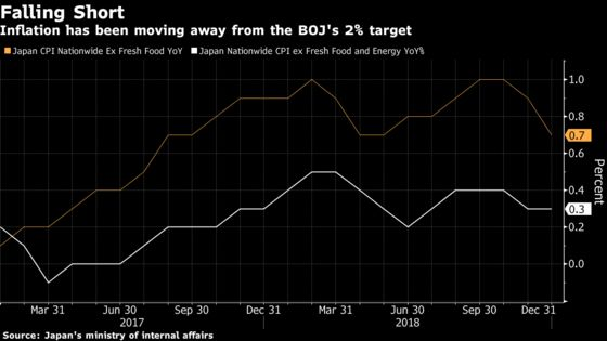 BOJ Leaves Stimulus Unchanged, Cuts Inflation Outlook Again