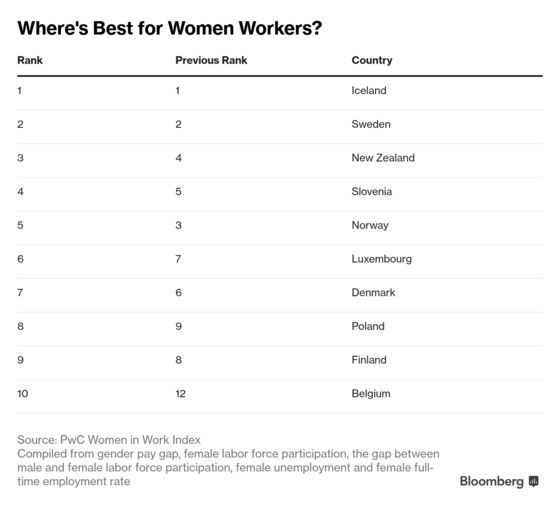 These Countries Treat Women the Best at Work