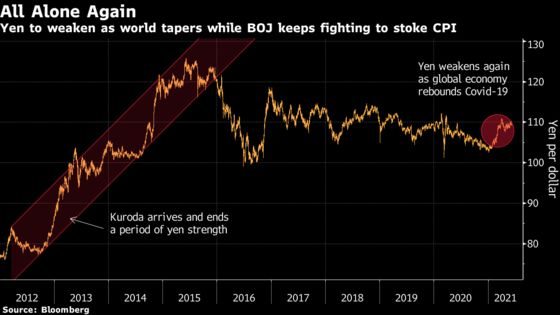 Yen Is Left Behind as Worst-Performer in Global Reflation Trade