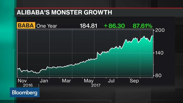 Alibaba Caps $250 Billion Rally With Accelerating Growth