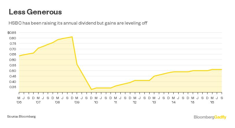 HSBC's Sterling Dividend - Bloomberg