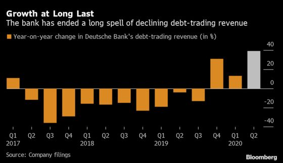 Deutsche Bank Revamp Gets Another Boost From Trading Rally
