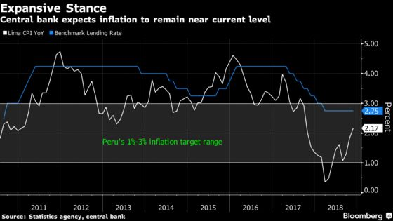 Peru Keeps Key Rate Unchanged After Its Economic Recovery Hits a Setback