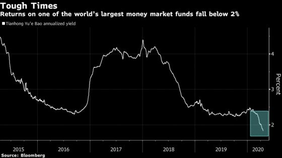 Low Returns Squeeze Chinese Savers Out of Comfort Zone