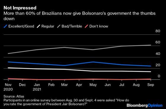 Bolsonaro's Sound and FuryCan't Hide His Failures