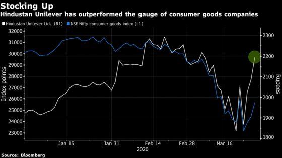 Surging Soap Demand Makes Hindustan Unilever India's Best Stock