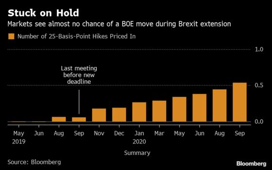 Brexit Delay Looks Set to Keep BOE Trapped in Holding Pattern