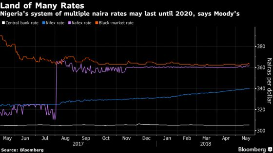 Easing Inflation, Stable Naira Show Nigeria MPC May Be Right