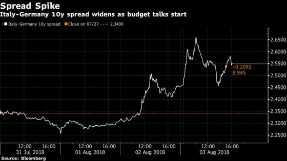 Italy's Budget Talks Start as Investors Serve Up Warning