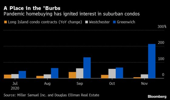 NYC Suburbs See Condo-Buying Boom as Houses Get Too Pricey